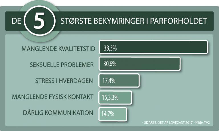 Behovet for parterapi er stort i Odense - her er det største bekymringer