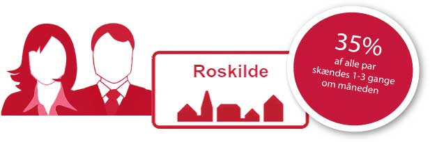 I Roskilde skændes 35% af alle par en gang om måneden.