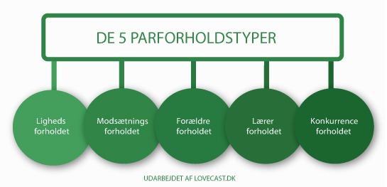 De 5 forskellige parfoholdstyper